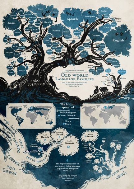 The Tree of Languages. source: open culture