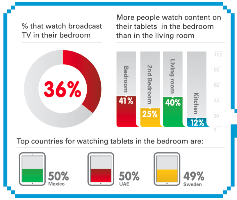 more-people-now-watch-tv-and-movies-on-tablets-in-bedrooms-than-on-tvs.jpg